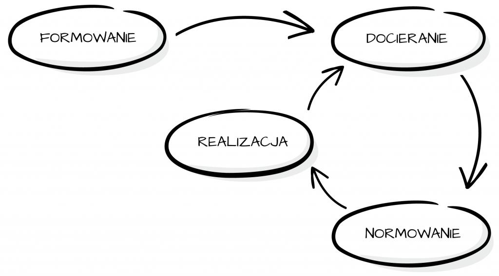 Fazy rozwoju grupy