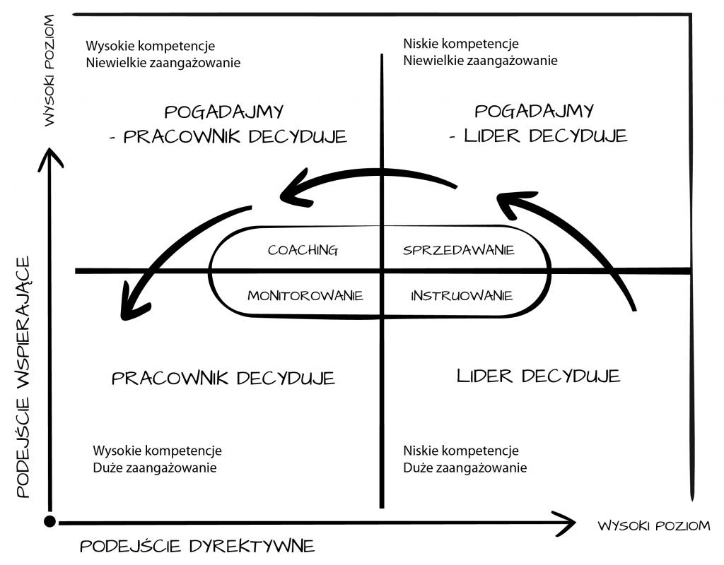 Model przywództwa sytuacyjnego